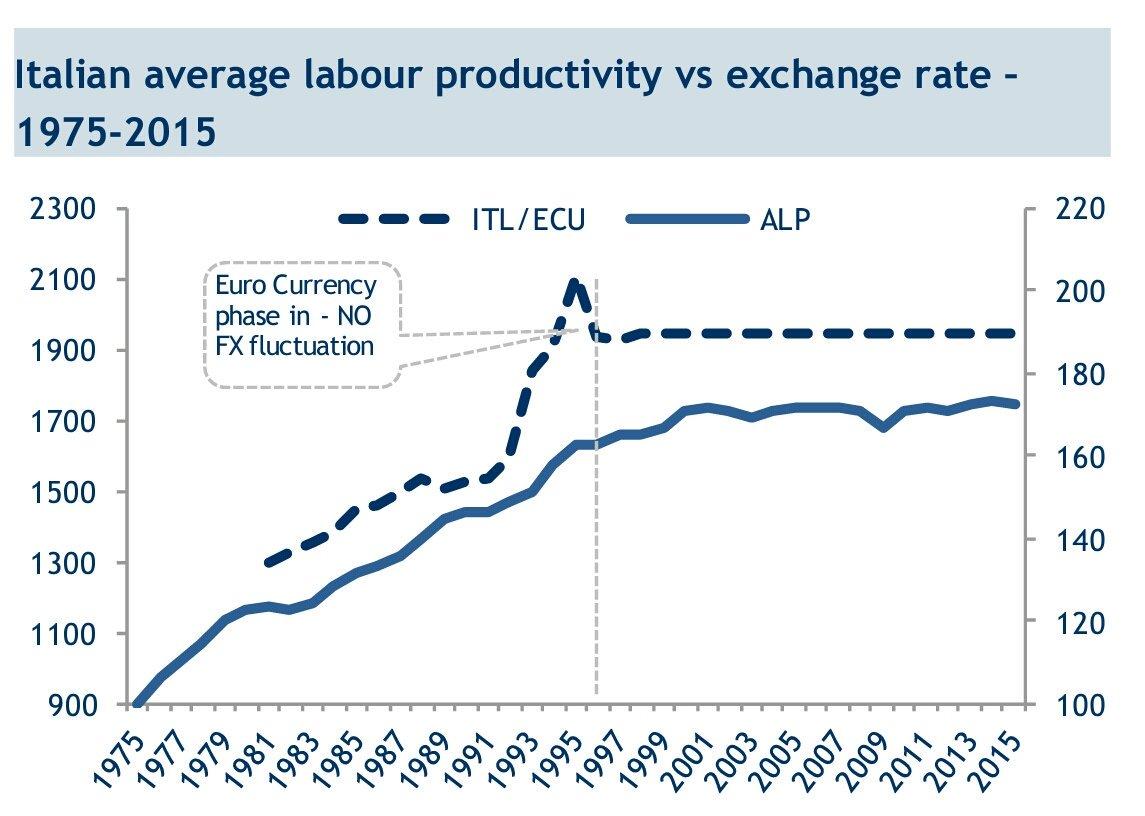 Colpa dell'euro o di Al Bano?