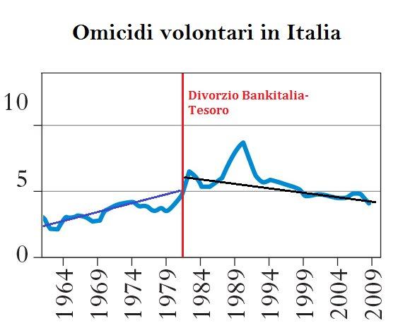 Il divorzio con Bankitalia ha fermato l'aumento degli omicidi