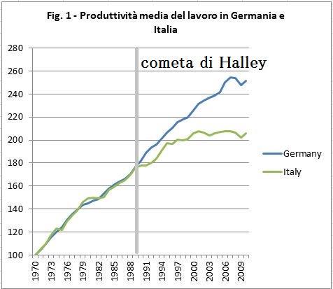 Colpa della Cometa di Halley